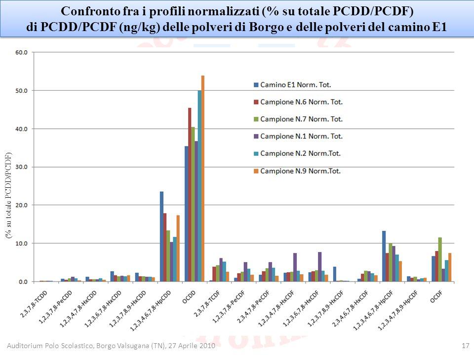 Confronto fra i profili normalizzati (% su totale PCDD/PCDF)