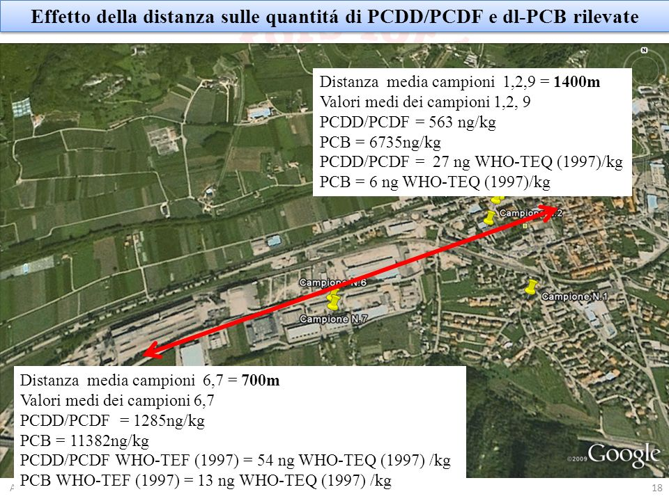 Effetto della distanza sulle quantitá di PCDD/PCDF e dl-PCB rilevate