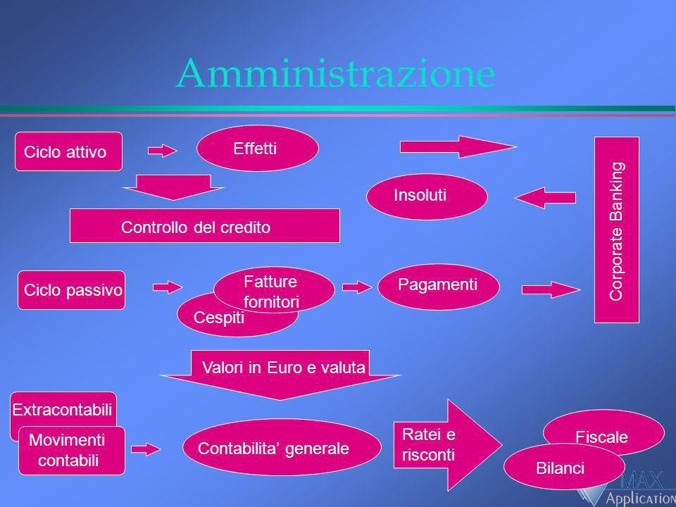 Amministrazione Effetti Ciclo attivo Insoluti Corporate Banking