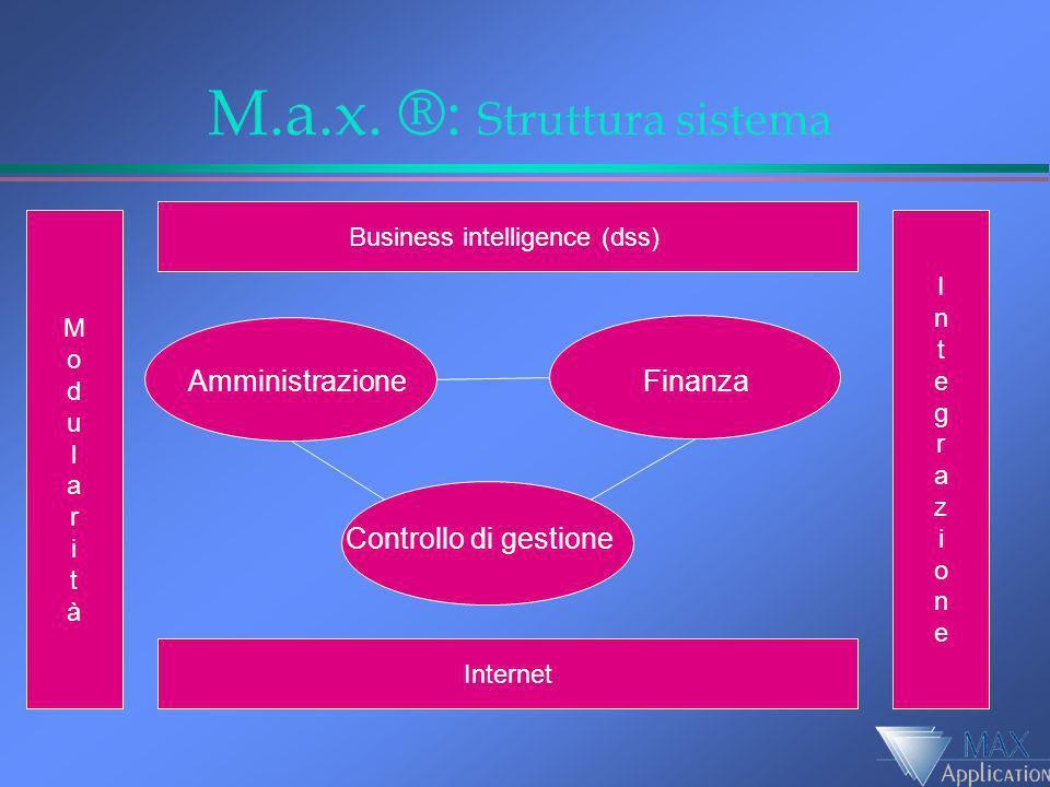 M.a.x. ®: Struttura sistema