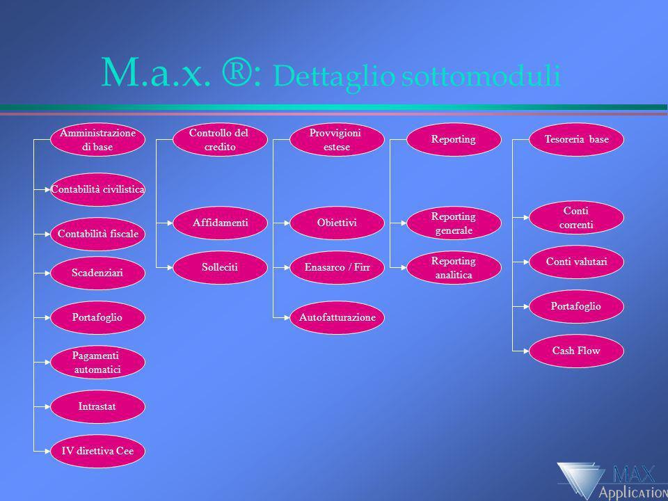 M.a.x. ®: Dettaglio sottomoduli