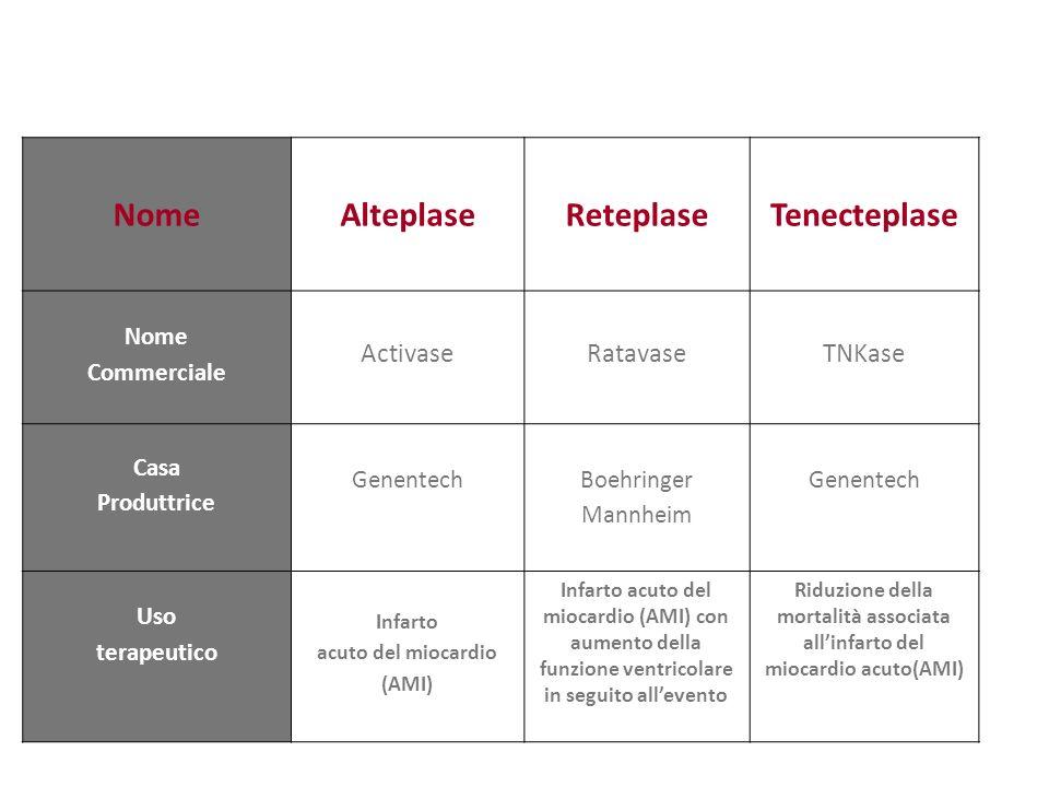 Nome Alteplase Reteplase Tenecteplase