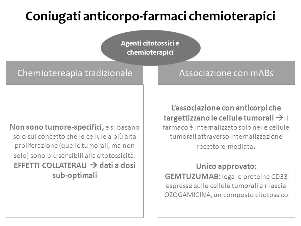 Coniugati anticorpo-farmaci chemioterapici
