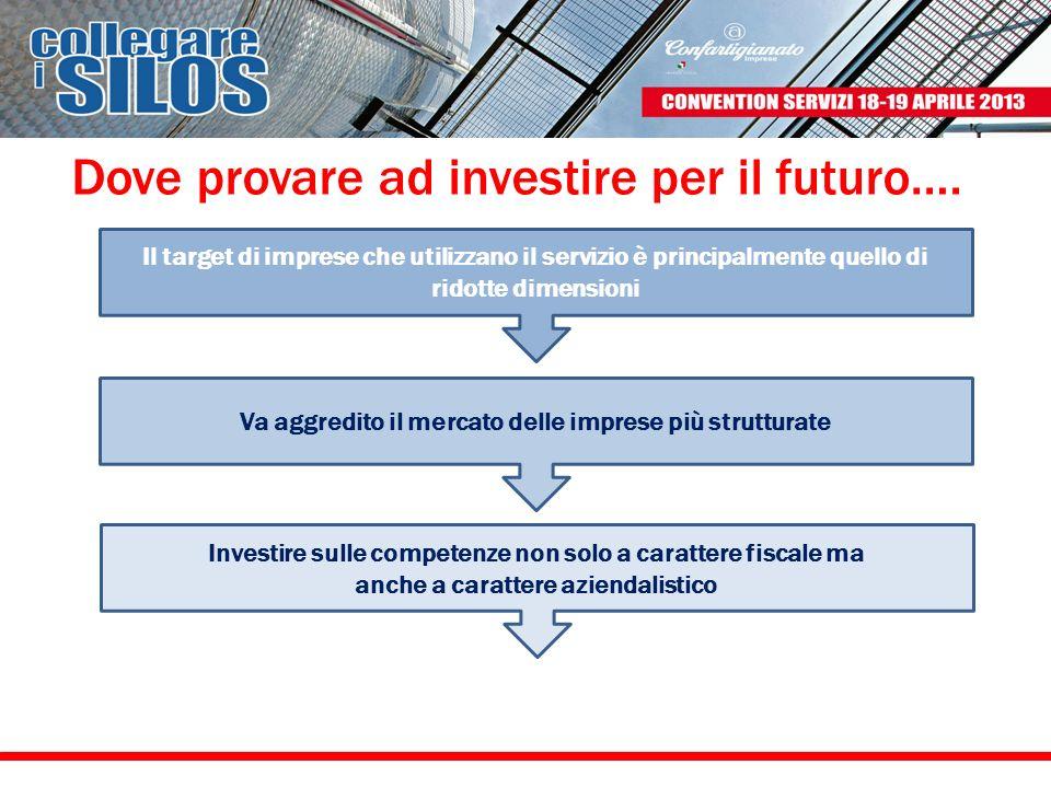 Dove provare ad investire per il futuro….