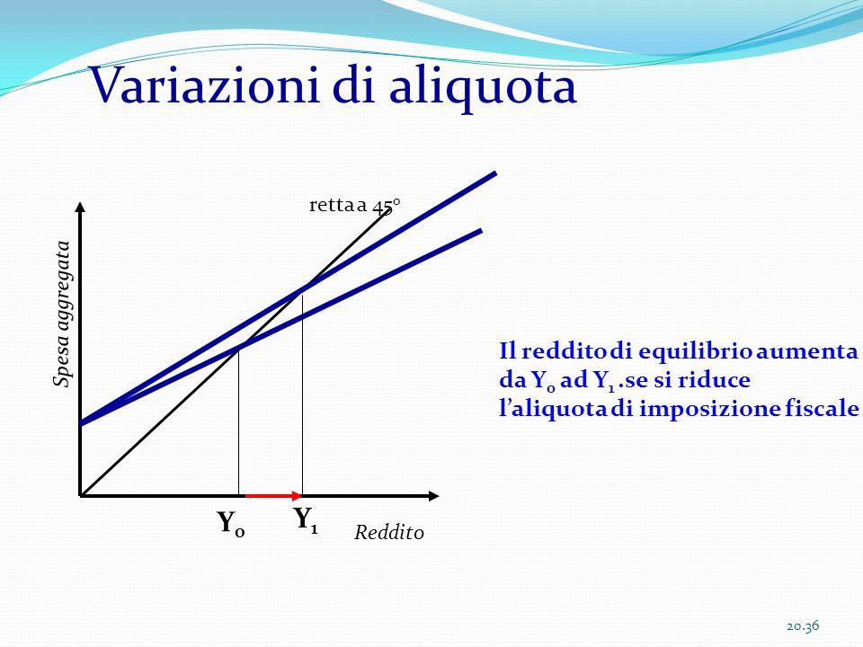 Variazioni di aliquota