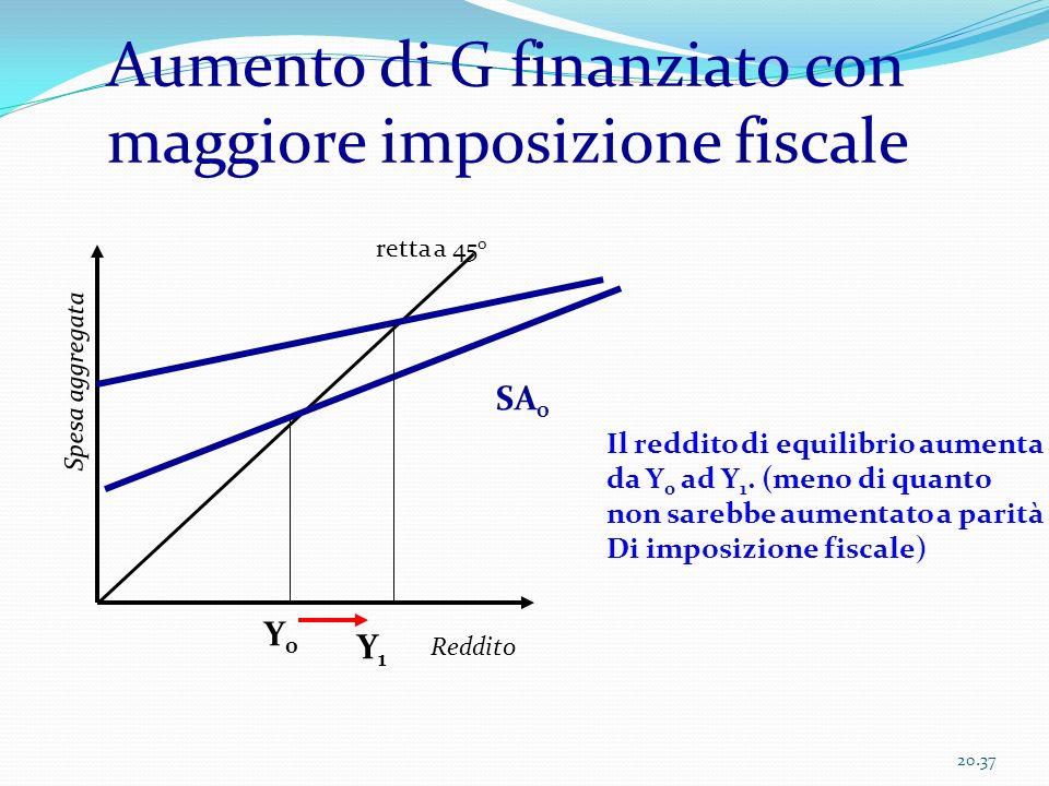Aumento di G finanziato con maggiore imposizione fiscale