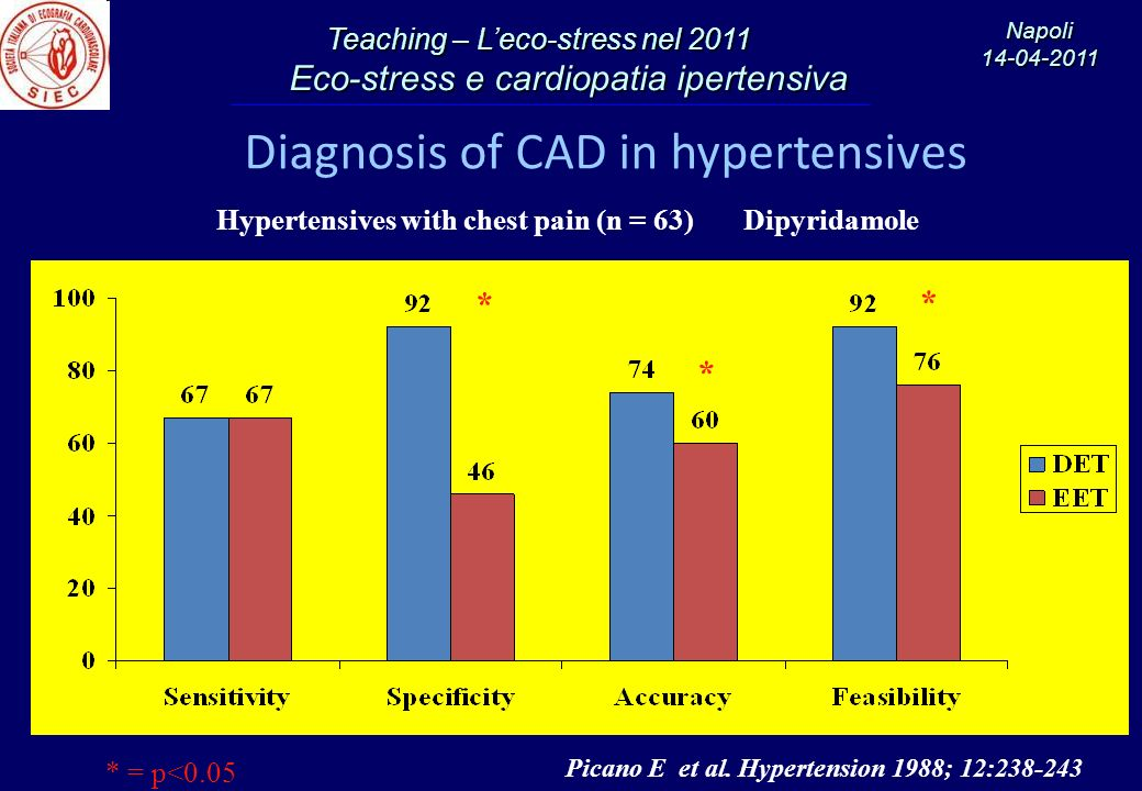 Diagnosis of CAD in hypertensives