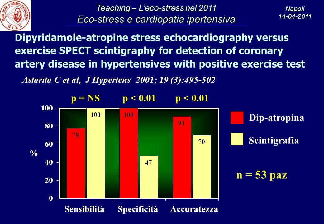 n = 53 paz Dipyridamole-atropine stress echocardiography versus