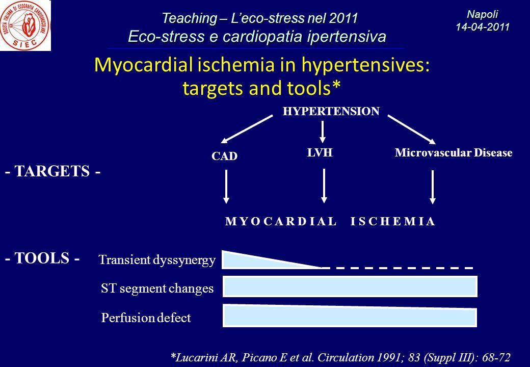 Myocardial ischemia in hypertensives: targets and tools*