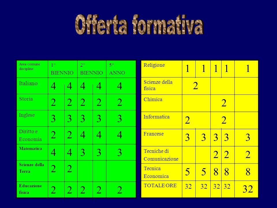 Offerta formativa Area comune discipline. 1° BIENNIO. 2° 5° ANNO. Italiano. 4 4. 4. Storia.