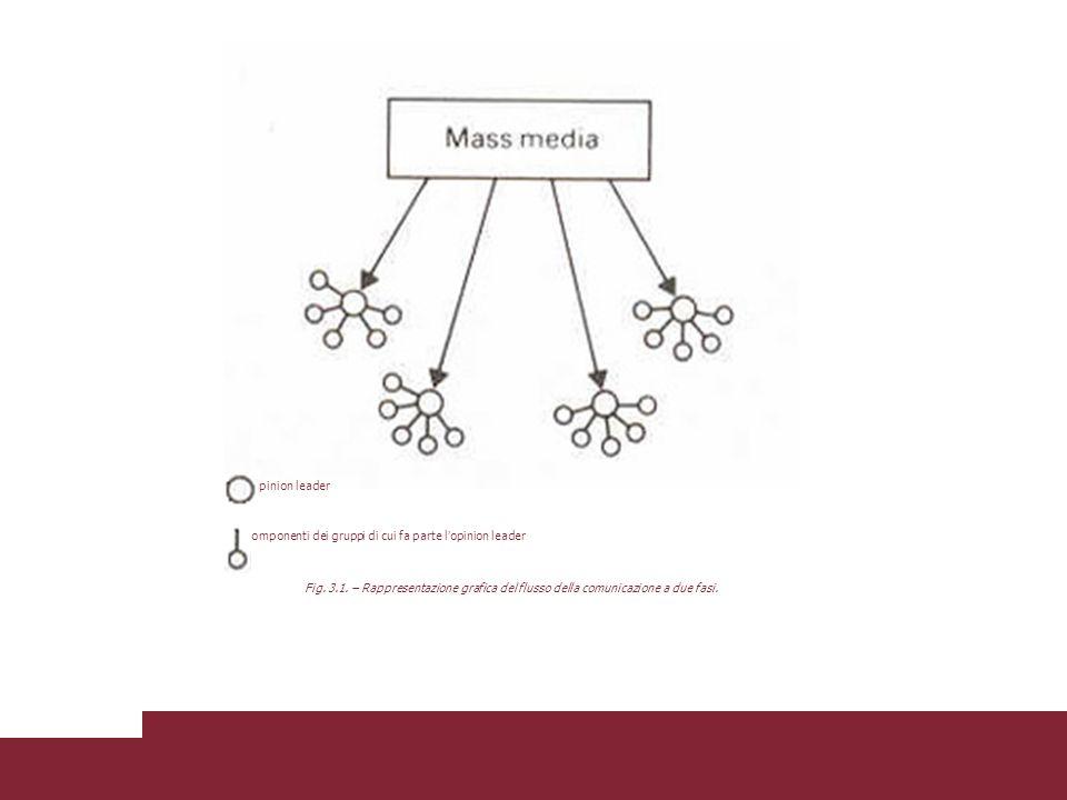 Fig. 3.1. – Rappresentazione grafica del flusso della comunicazione a due fasi.