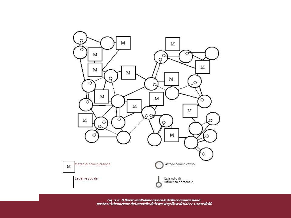Fig. 3.2. Il flusso multidimensionale della comunicazione:
