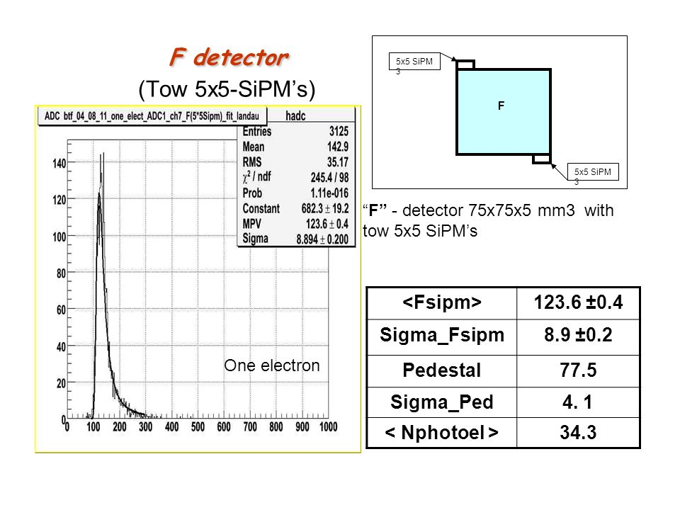 F detector (Tow 5x5-SiPM's)