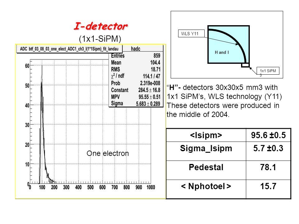 I-detector (1x1-SiPM) <Isipm> 95.6 ±0.5 Sigma_Isipm 5.7 ±0.3