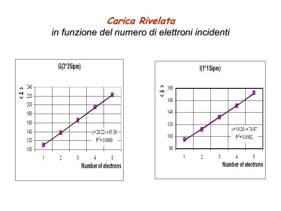 Carica Rivelata in funzione del numero di elettroni incidenti