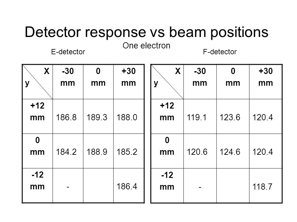 Detector response vs beam positions One electron