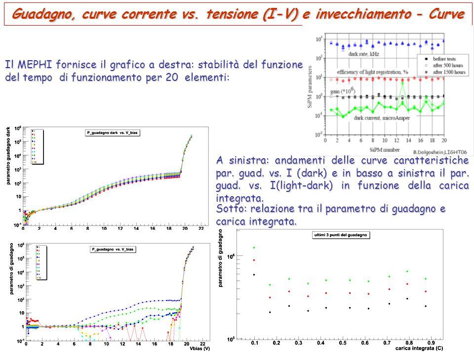 Guadagno, curve corrente vs. tensione (I-V) e invecchiamento - Curve