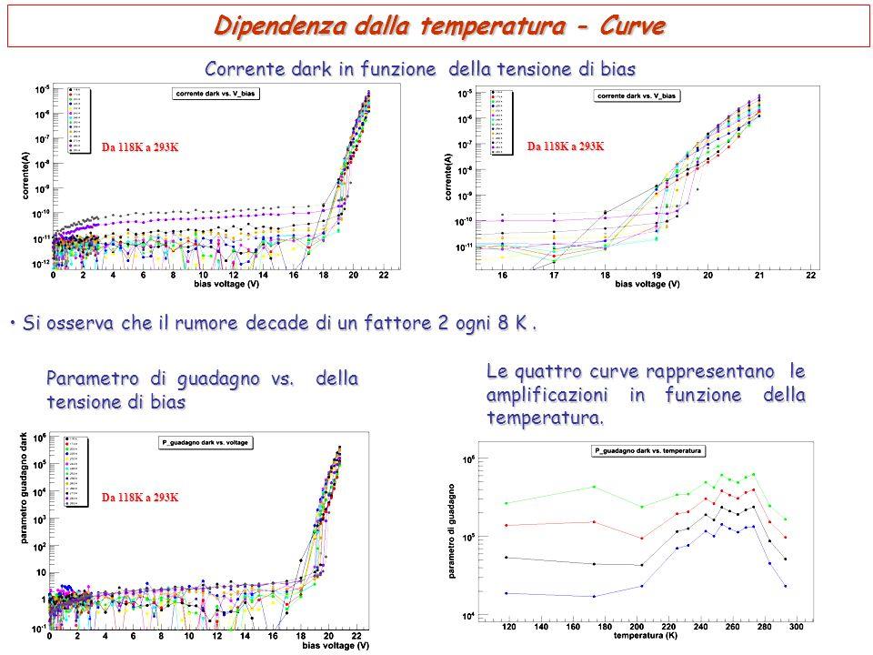 Dipendenza dalla temperatura - Curve