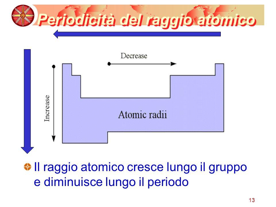 Periodicità del raggio atomico
