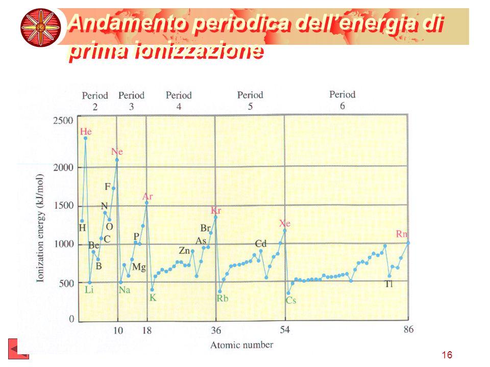 Andamento periodica dell'energia di prima ionizzazione