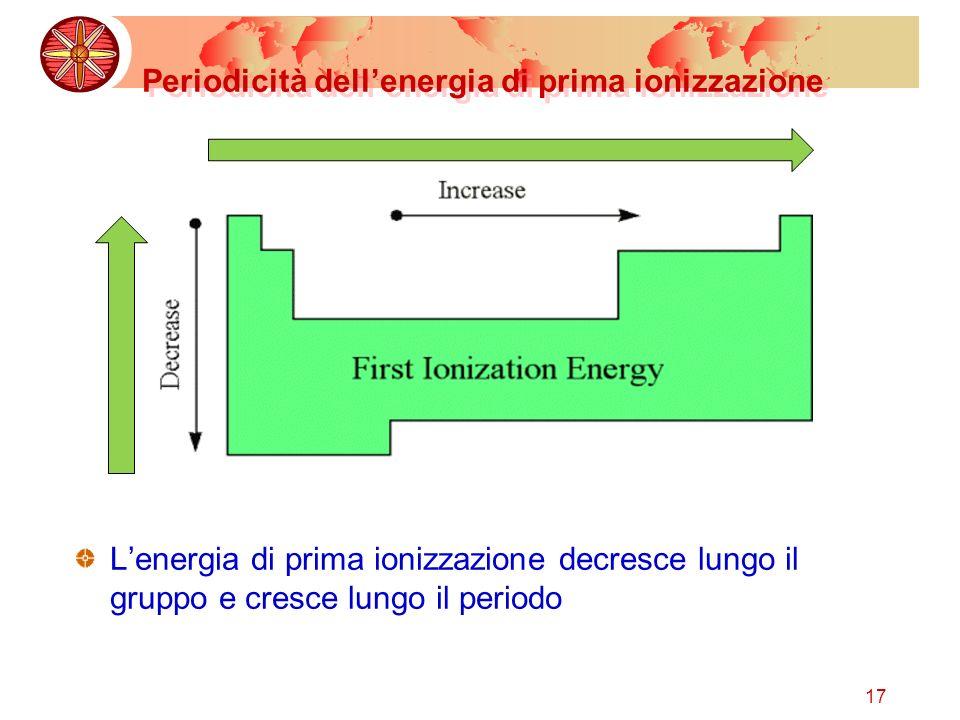 Periodicità dell'energia di prima ionizzazione