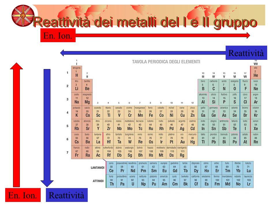 Reattività dei metalli del I e II gruppo