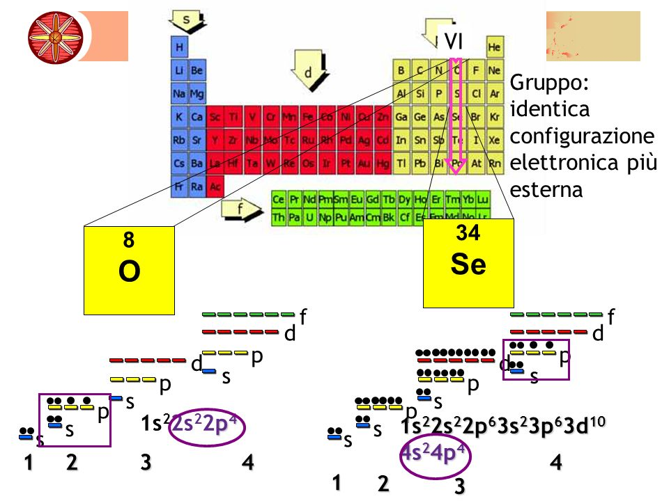 Se O VI Gruppo: identica configurazione elettronica più esterna 8 34 1