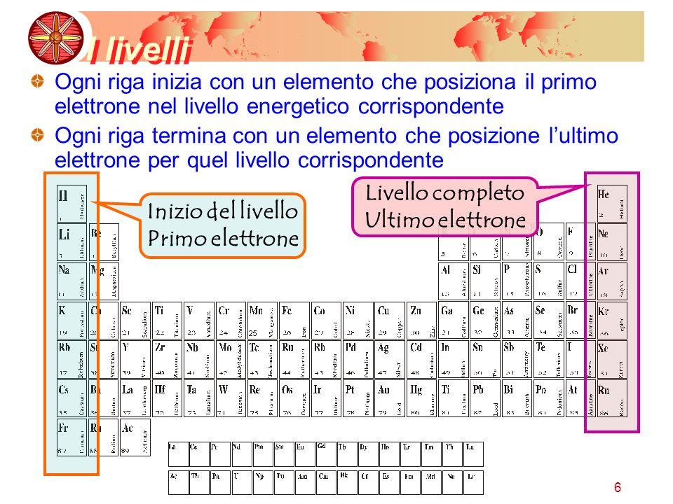 I livelli Ogni riga inizia con un elemento che posiziona il primo elettrone nel livello energetico corrispondente.
