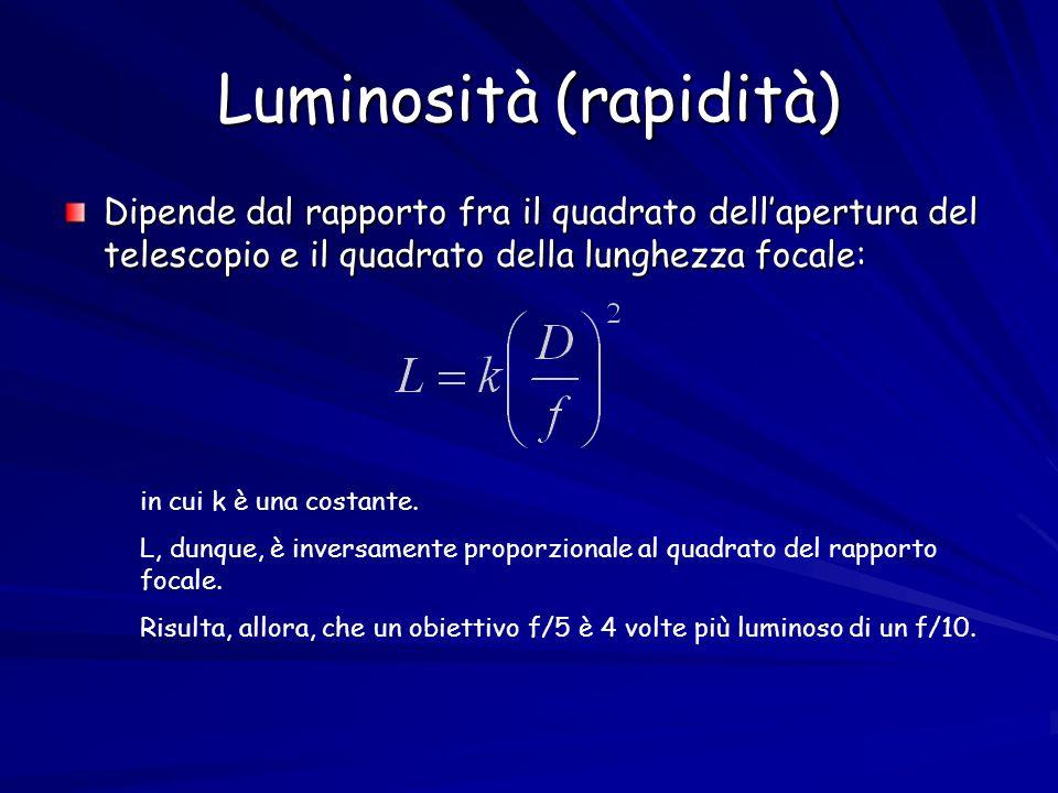 Luminosità (rapidità)