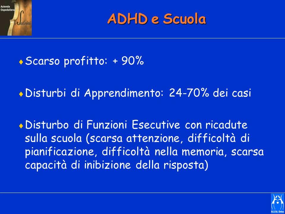 ADHD e Scuola Scarso profitto: + 90%