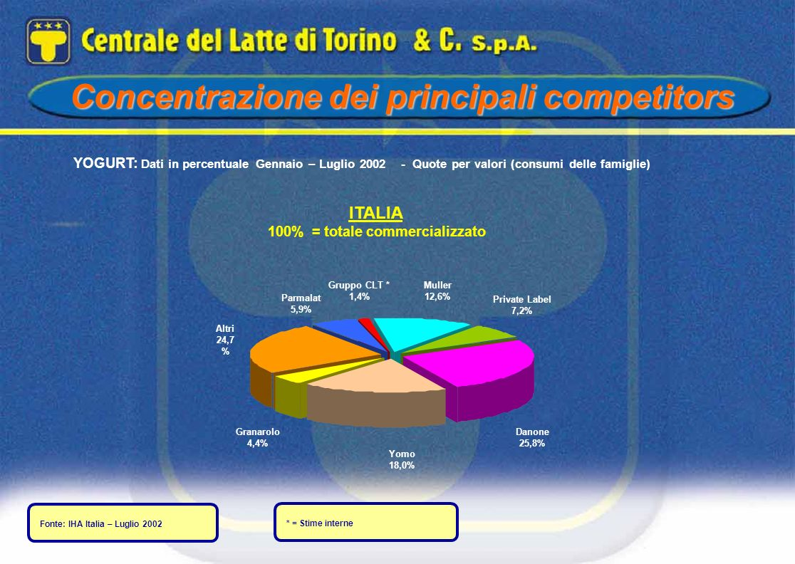 100% = totale commercializzato