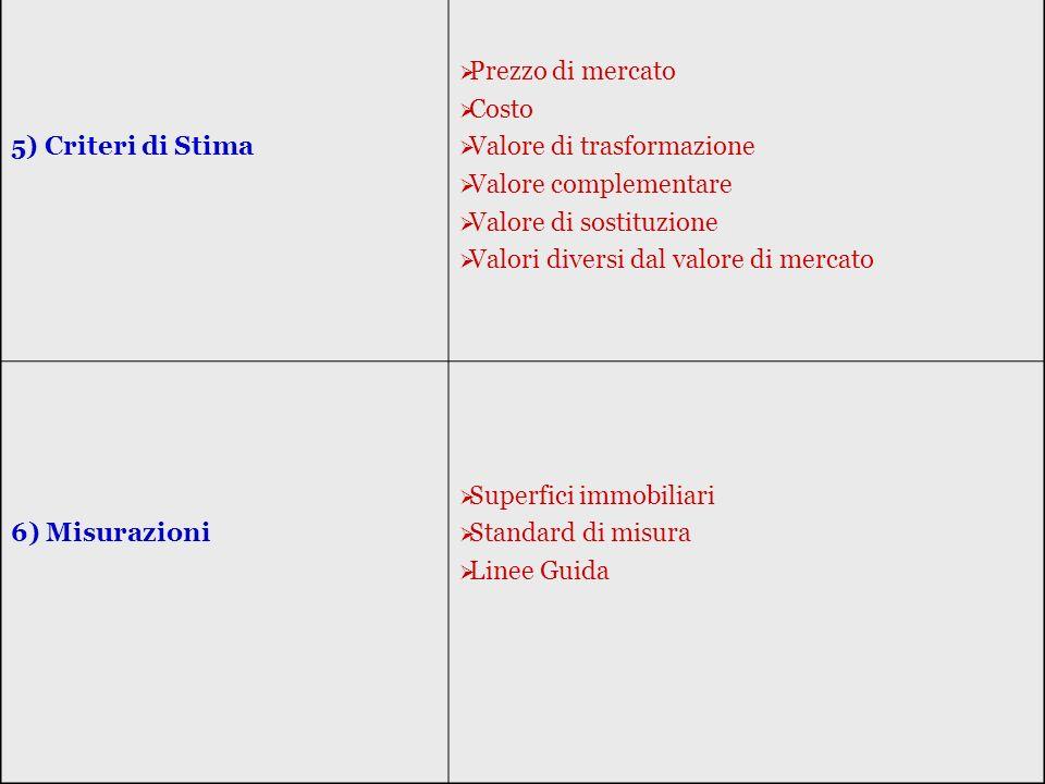 5) Criteri di Stima Prezzo di mercato. Costo. Valore di trasformazione. Valore complementare. Valore di sostituzione.