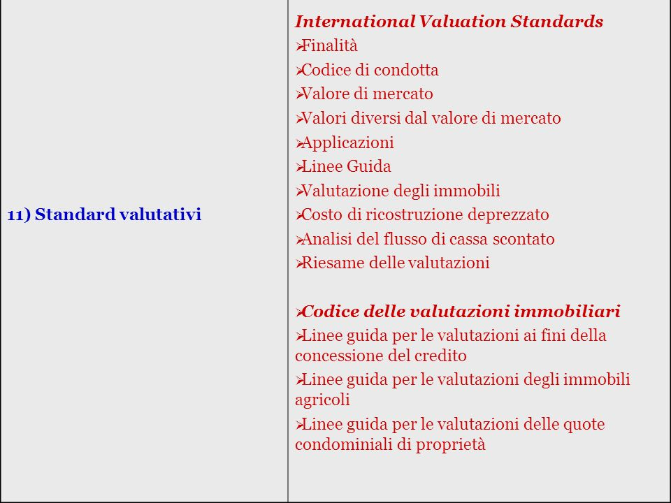 11) Standard valutativi International Valuation Standards. Finalità. Codice di condotta. Valore di mercato.