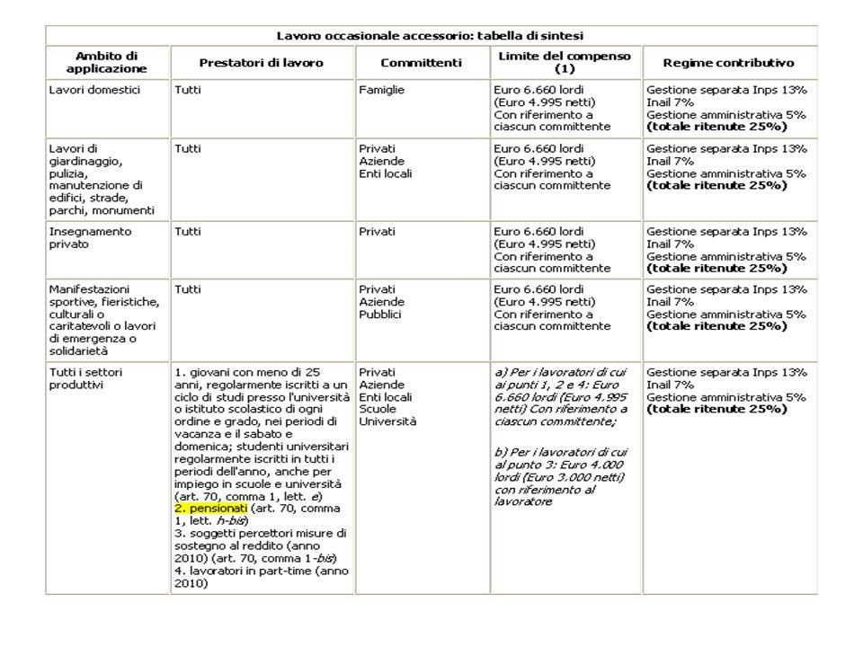 -Pubblico - stato / regione/ provincia / comune / camere commercio / scuole ordine e grado/ agenzie