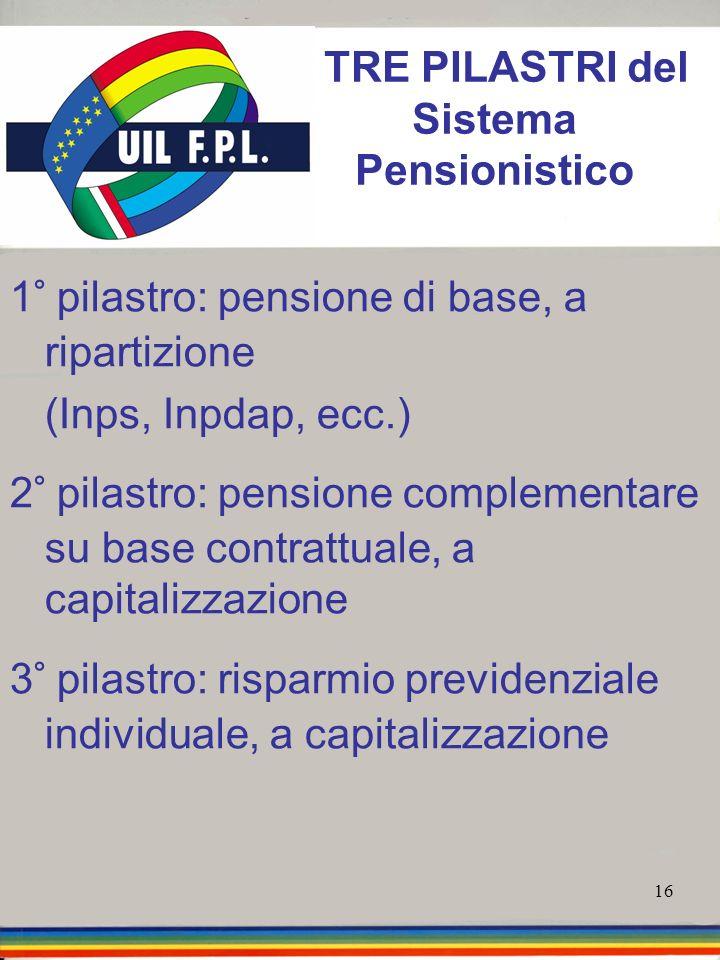 I TRE PILASTRI del Sistema Pensionistico