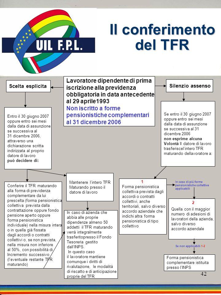 Il conferimento del TFR