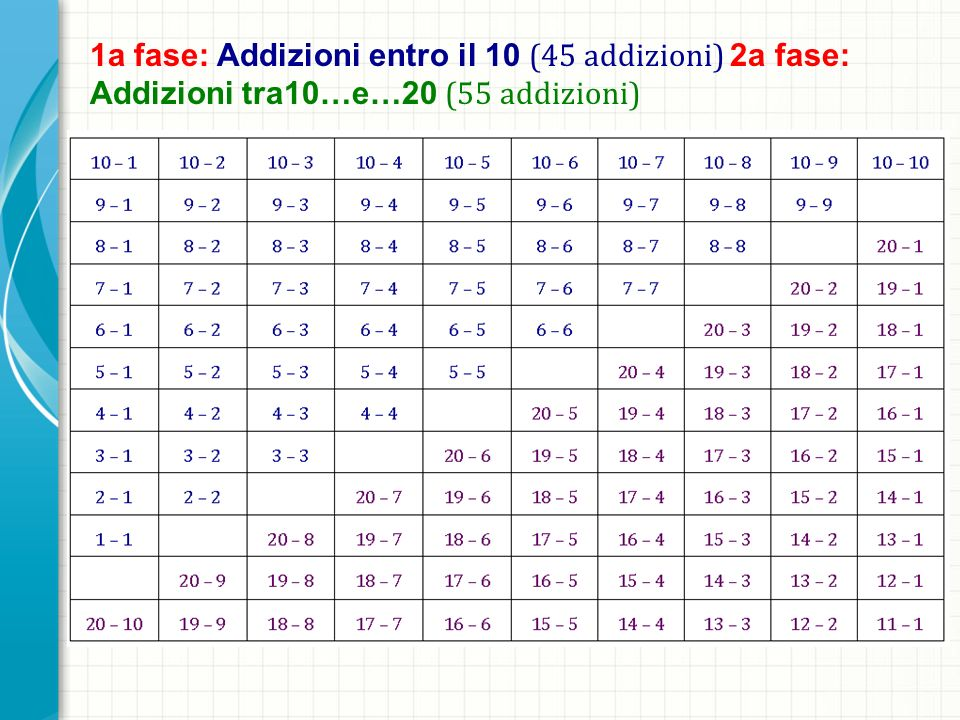 1a fase: Addizioni entro il 10 (45 addizioni) 2a fase: Addizioni tra10…e…20 (55 addizioni)