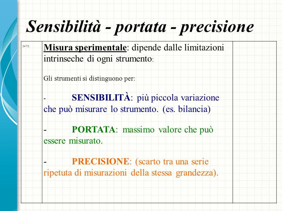 Sensibilità - portata - precisione