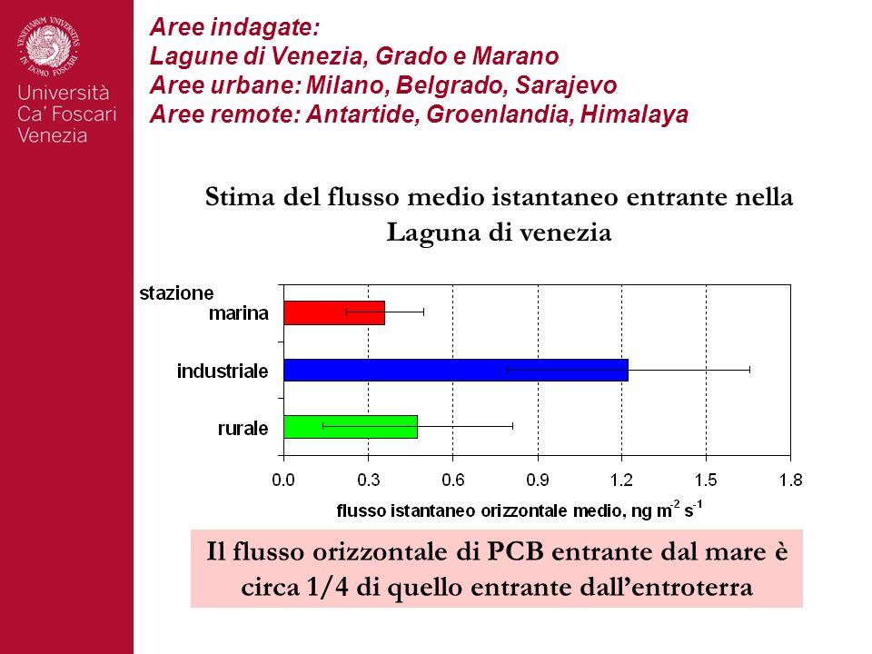 Stima del flusso medio istantaneo entrante nella Laguna di venezia