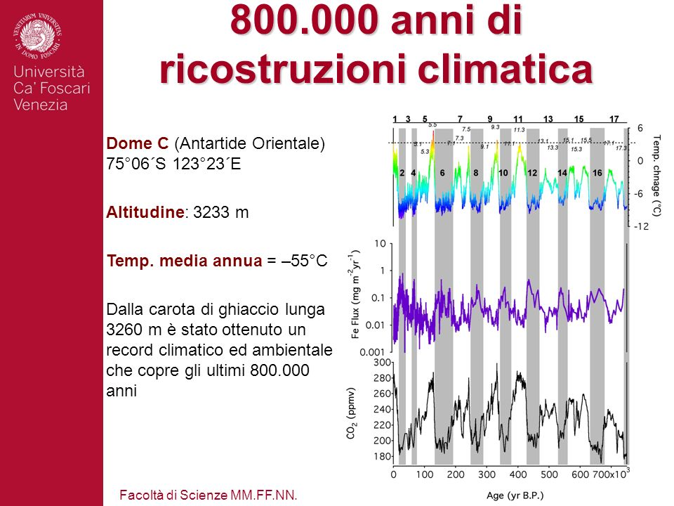 800.000 anni di ricostruzioni climatica