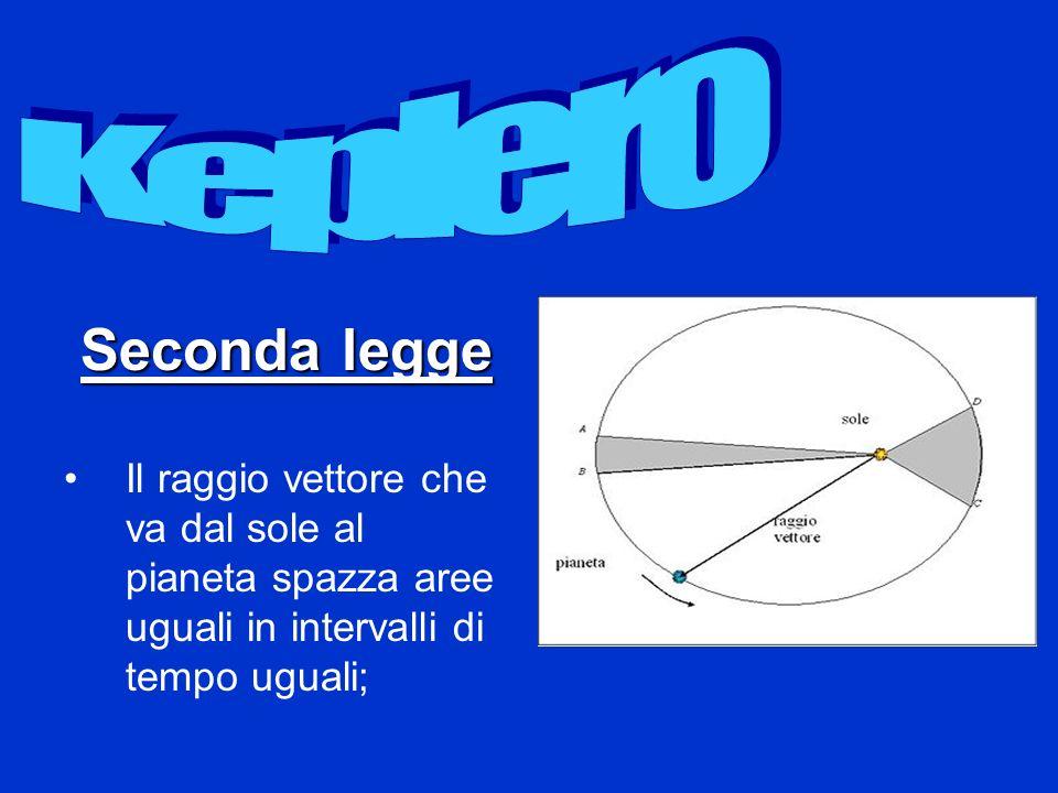 Keplero Seconda legge.