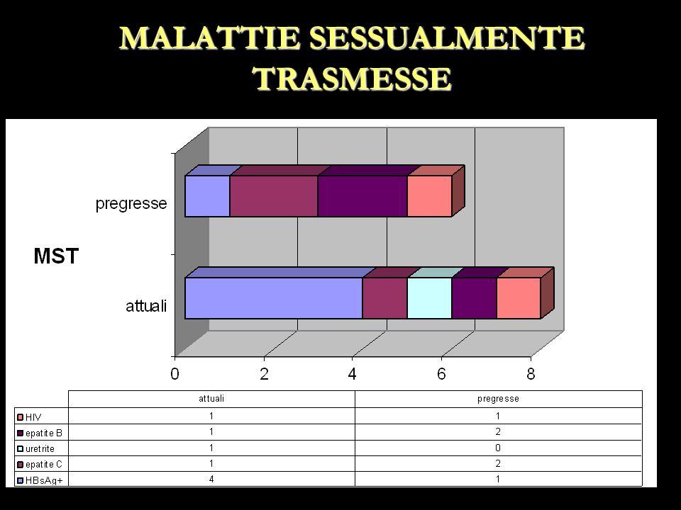MALATTIE SESSUALMENTE TRASMESSE
