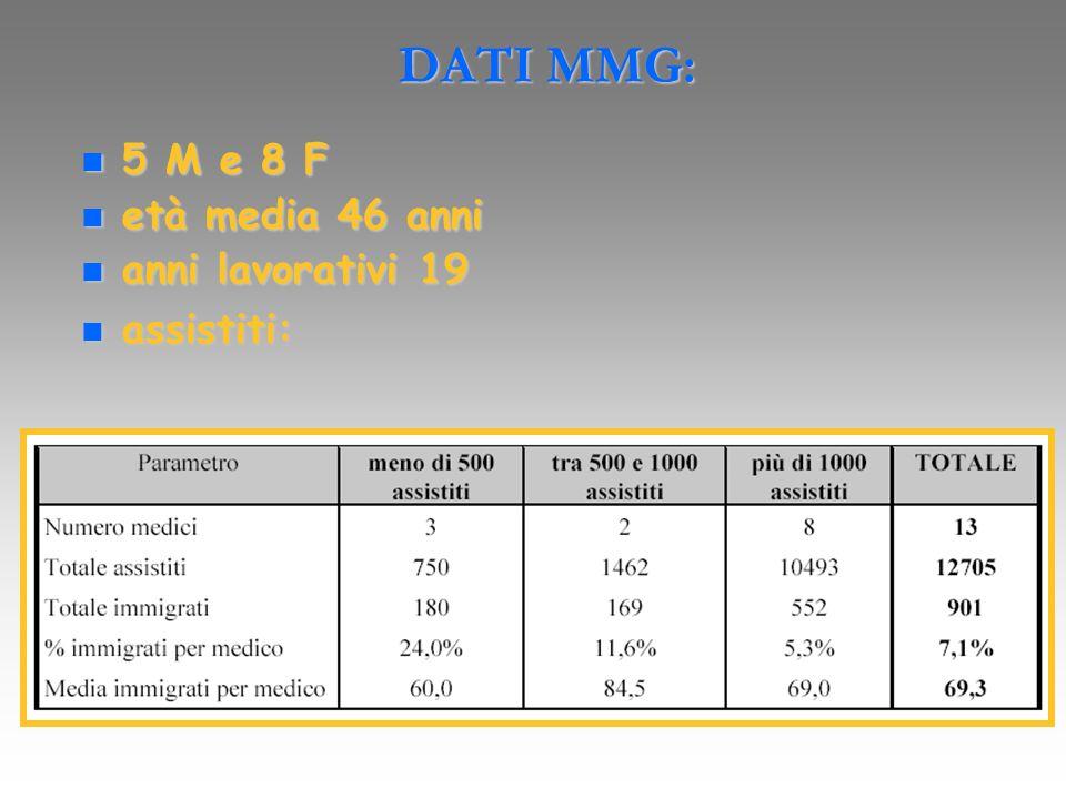 DATI MMG: 5 M e 8 F età media 46 anni anni lavorativi 19 assistiti: