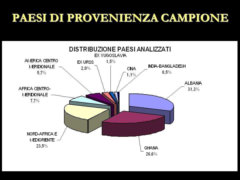 PAESI DI PROVENIENZA CAMPIONE