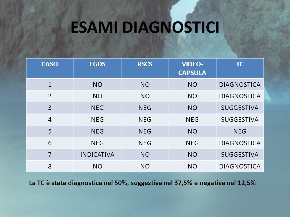 ESAMI DIAGNOSTICI CASO EGDS RSCS VIDEO-CAPSULA TC 1 NO DIAGNOSTICA 2 3