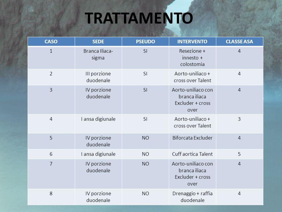 TRATTAMENTO CASO SEDE PSEUDO INTERVENTO CLASSE ASA 1