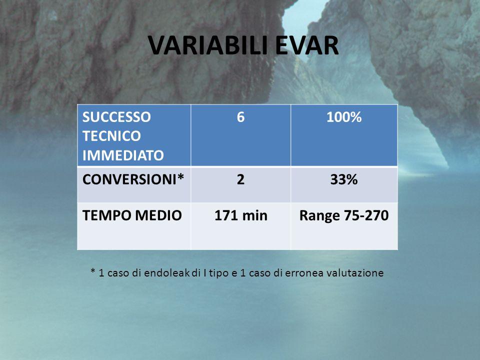 VARIABILI EVAR SUCCESSO TECNICO IMMEDIATO 6 100% CONVERSIONI* 2 33%