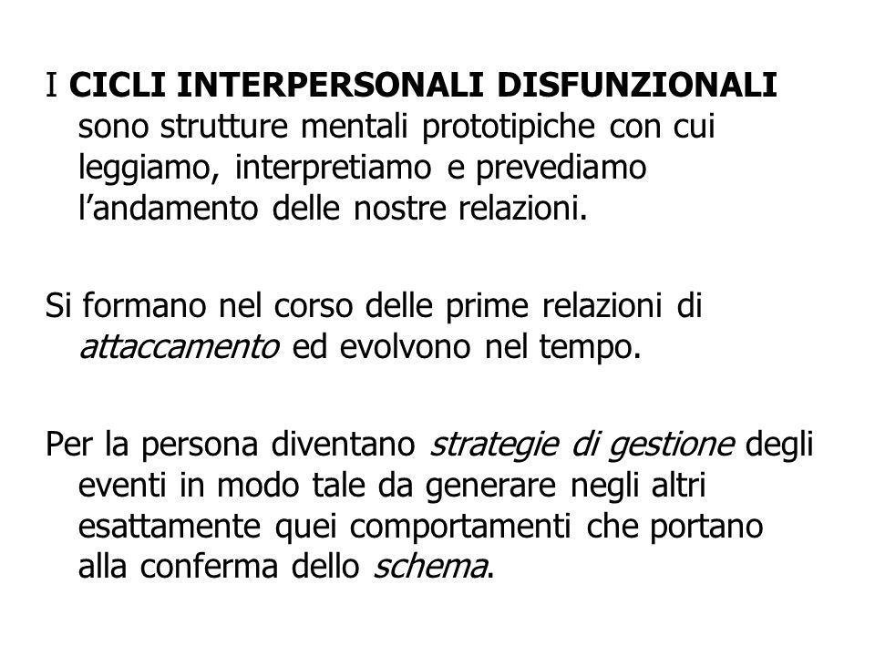 I CICLI INTERPERSONALI DISFUNZIONALI sono strutture mentali prototipiche con cui leggiamo, interpretiamo e prevediamo l'andamento delle nostre relazioni.