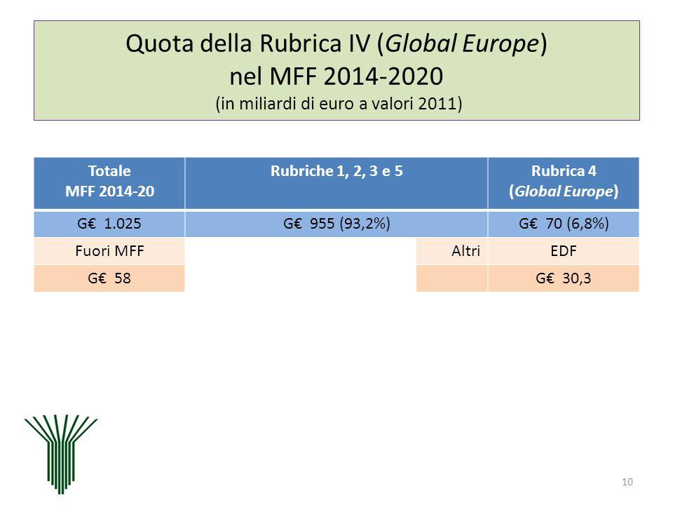 Quota della Rubrica IV (Global Europe) nel MFF 2014-2020 (in miliardi di euro a valori 2011)