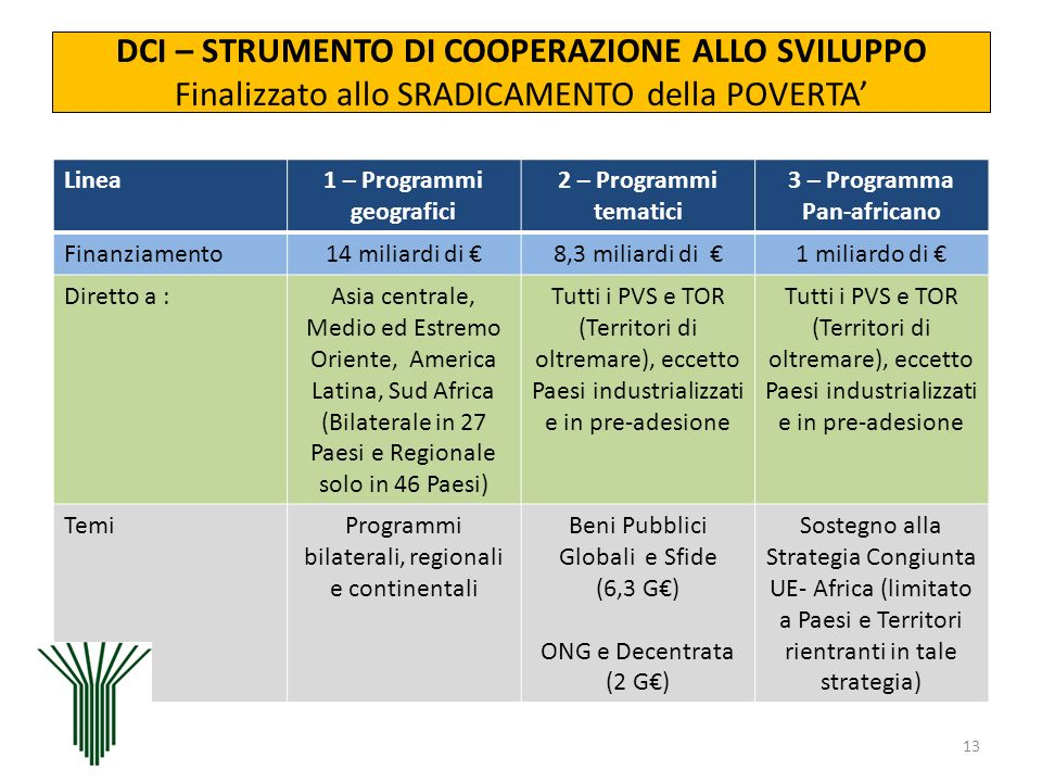 1 – Programmi geografici 3 – Programma Pan-africano